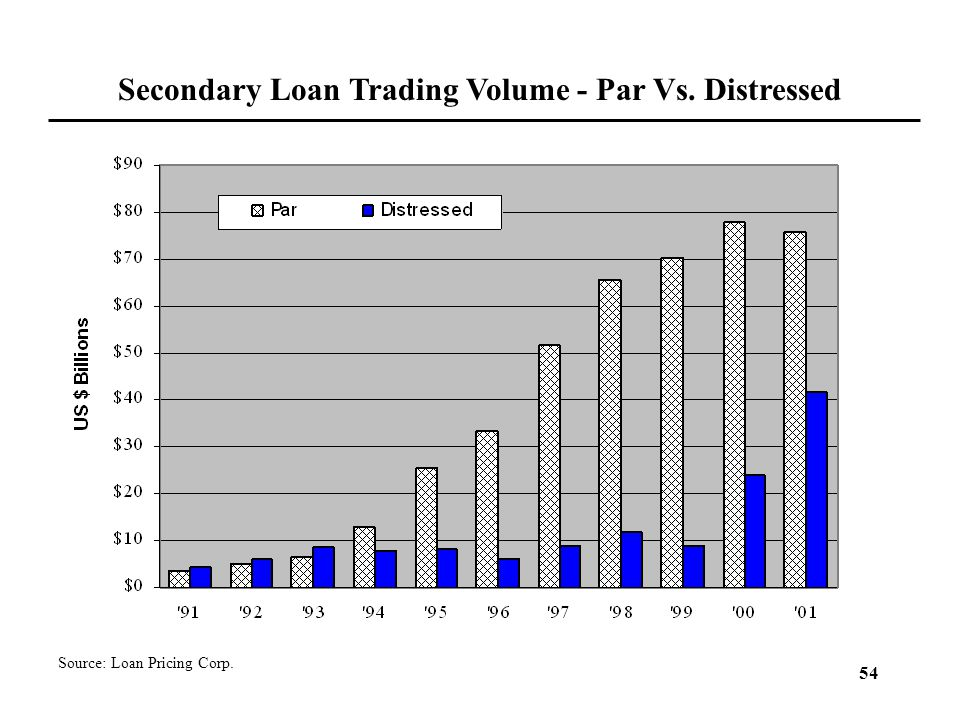 Secondary Loan Trading Volume - Par Vs. Distressed