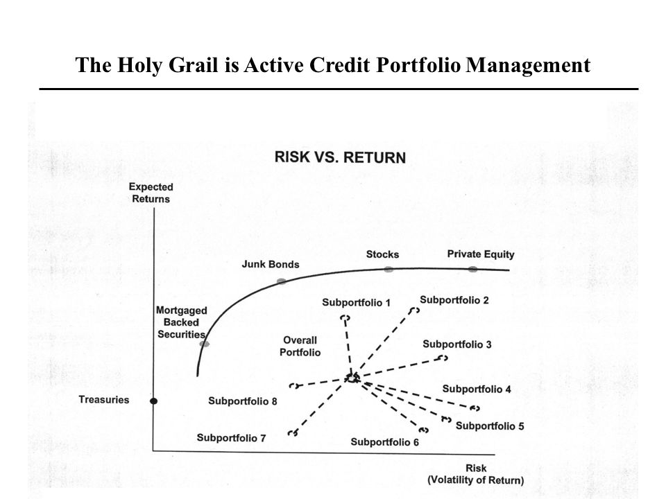 The Holy Grail is Active Credit Portfolio Management