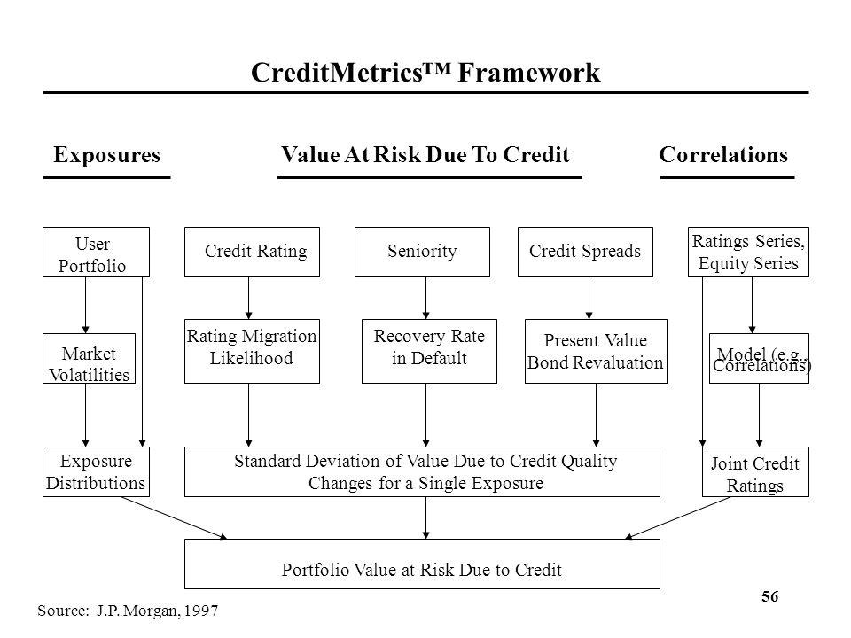 CreditMetrics™ Framework