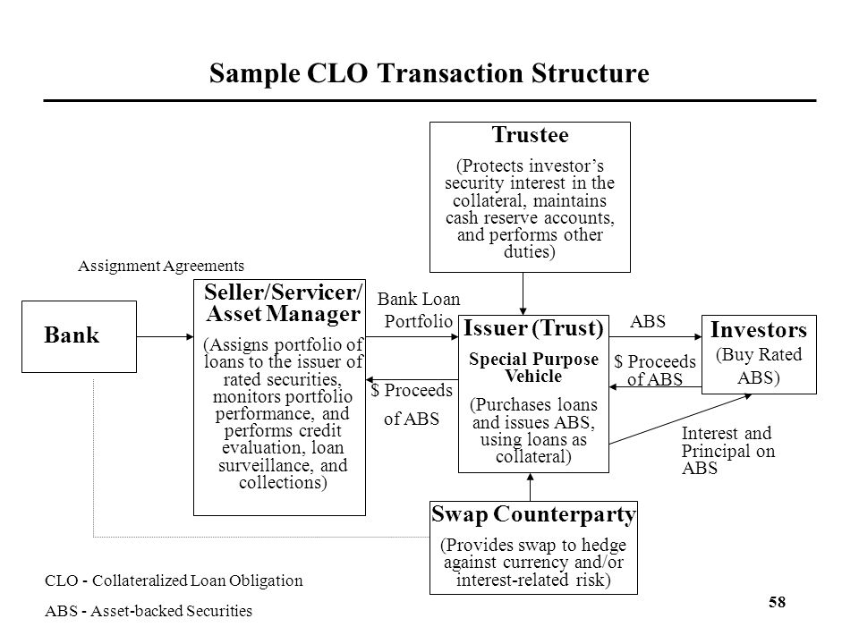 Sample CLO Transaction Structure