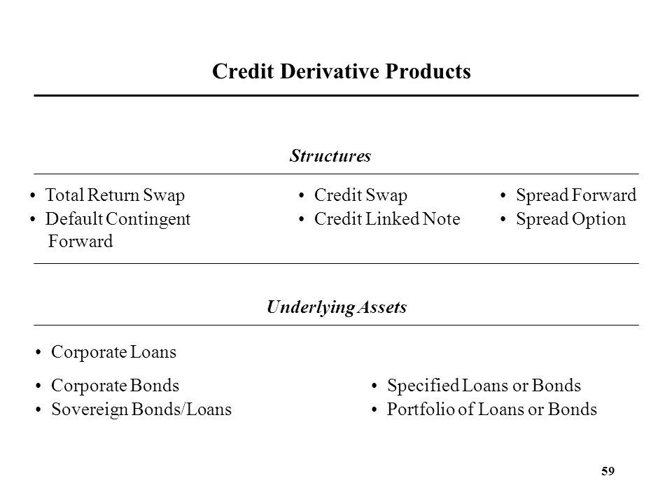 Credit Derivative Products