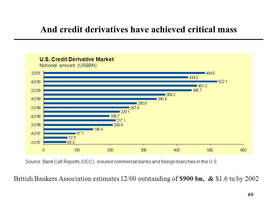 And credit derivatives have achieved critical mass