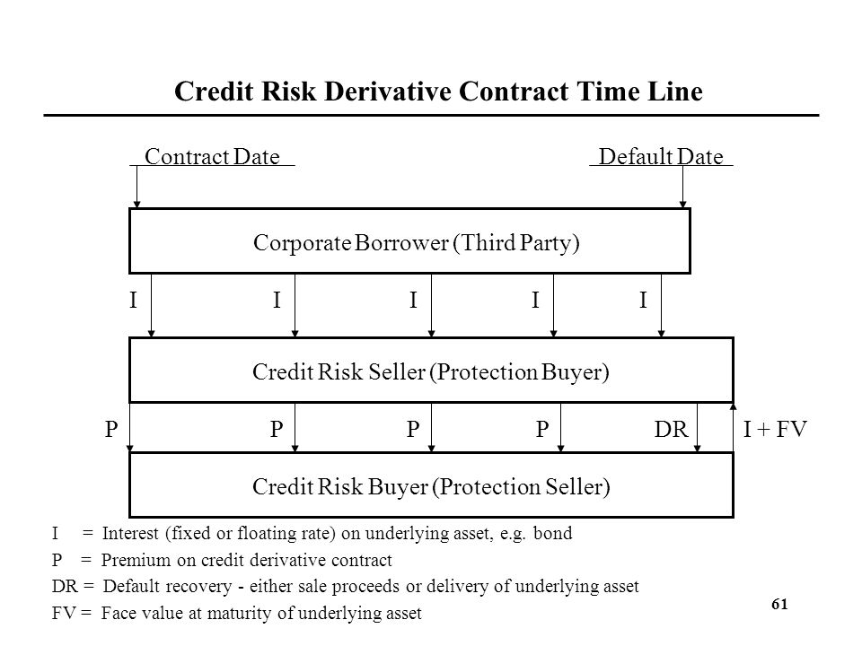 Credit Risk Derivative Contract Time Line