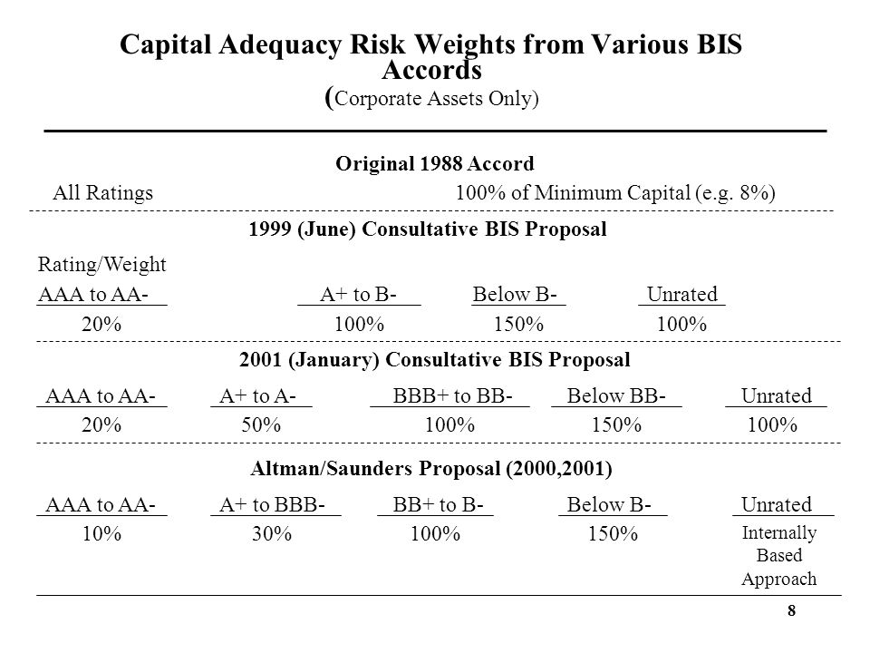 Capital Adequacy Risk Weights from Various BIS Accords (Corporate Assets Only)