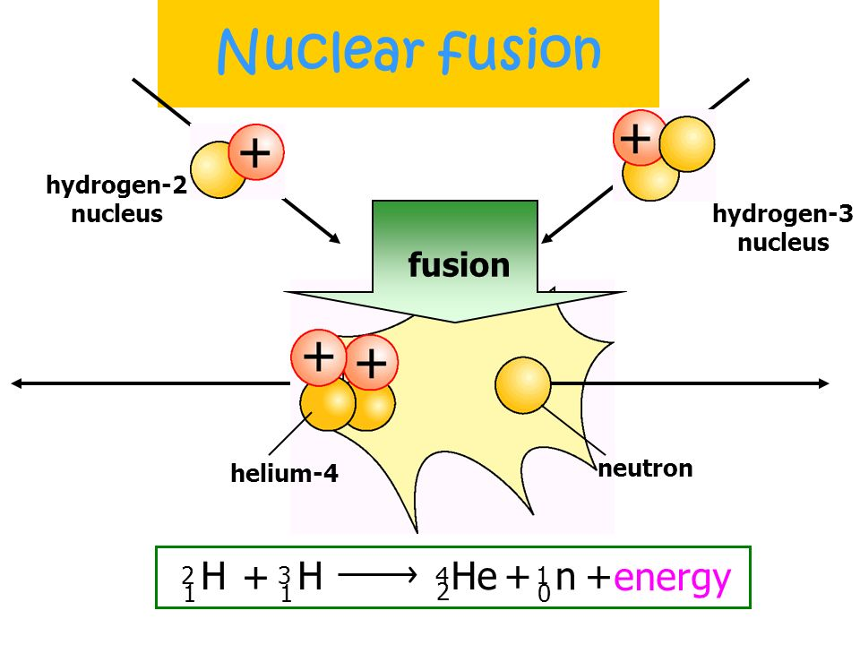 Nuclear fusion H 2 1 + H 3 1 He 4 2 + n 1 + energy fusion