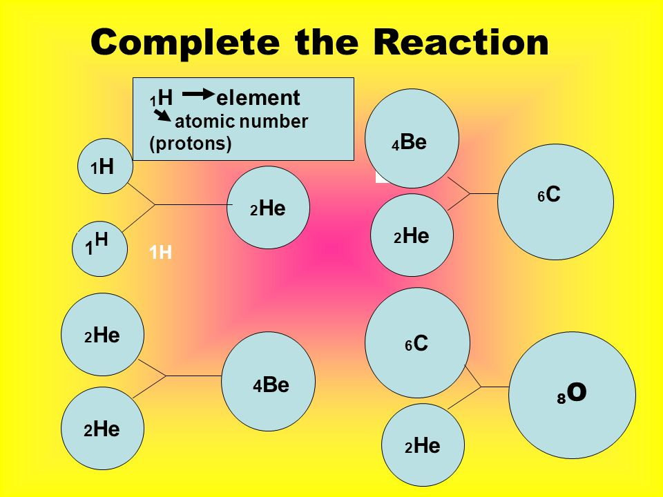 Complete the Reaction 4Be 1H element 4Be 2He 6C 2He 2He 6C 8O 2He