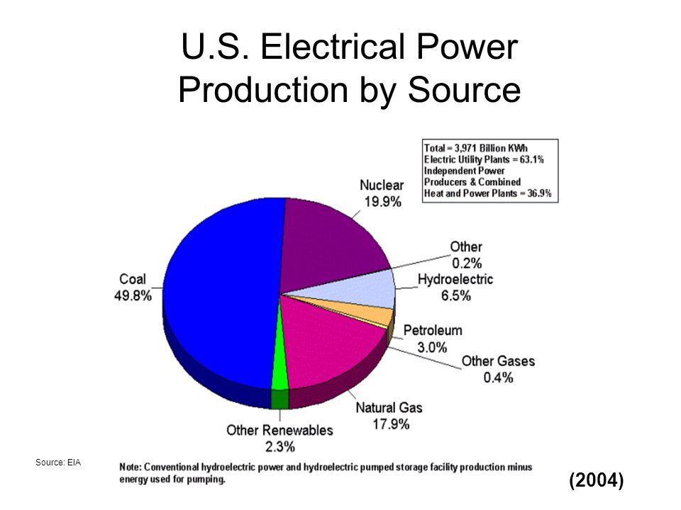U.S. Electrical Power Production by Source