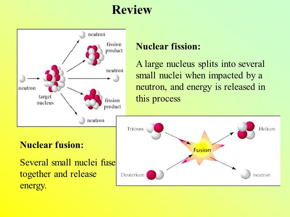 Review Nuclear fission: