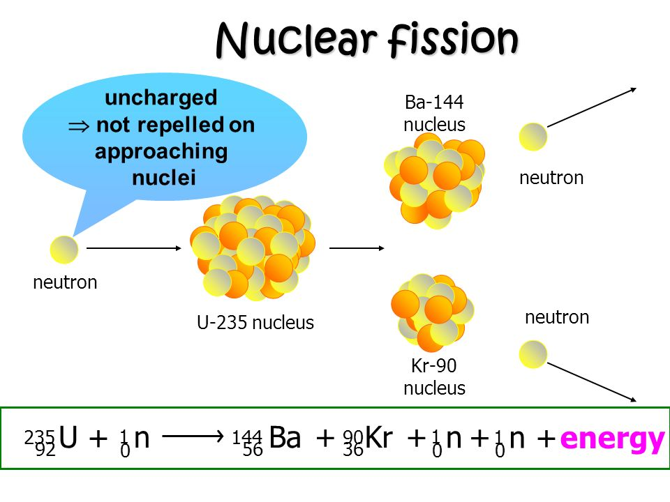 Nuclear fission U 235 92 + n 1 144 56 Ba + Kr 90 36 + n 1 + n 1 +