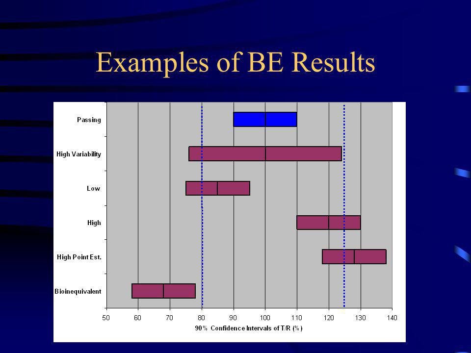 Examples of BE Results