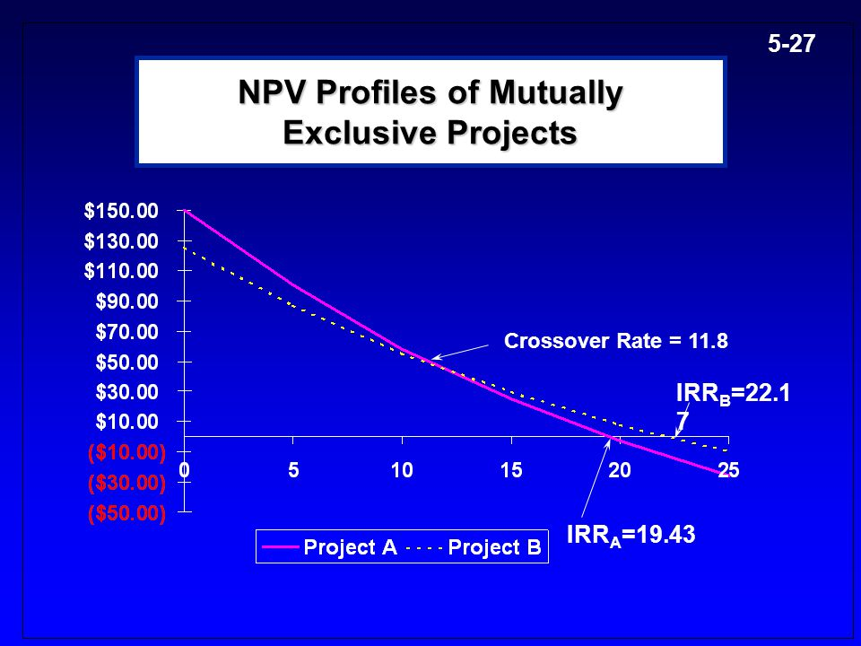 NPV Profiles of Mutually Exclusive Projects