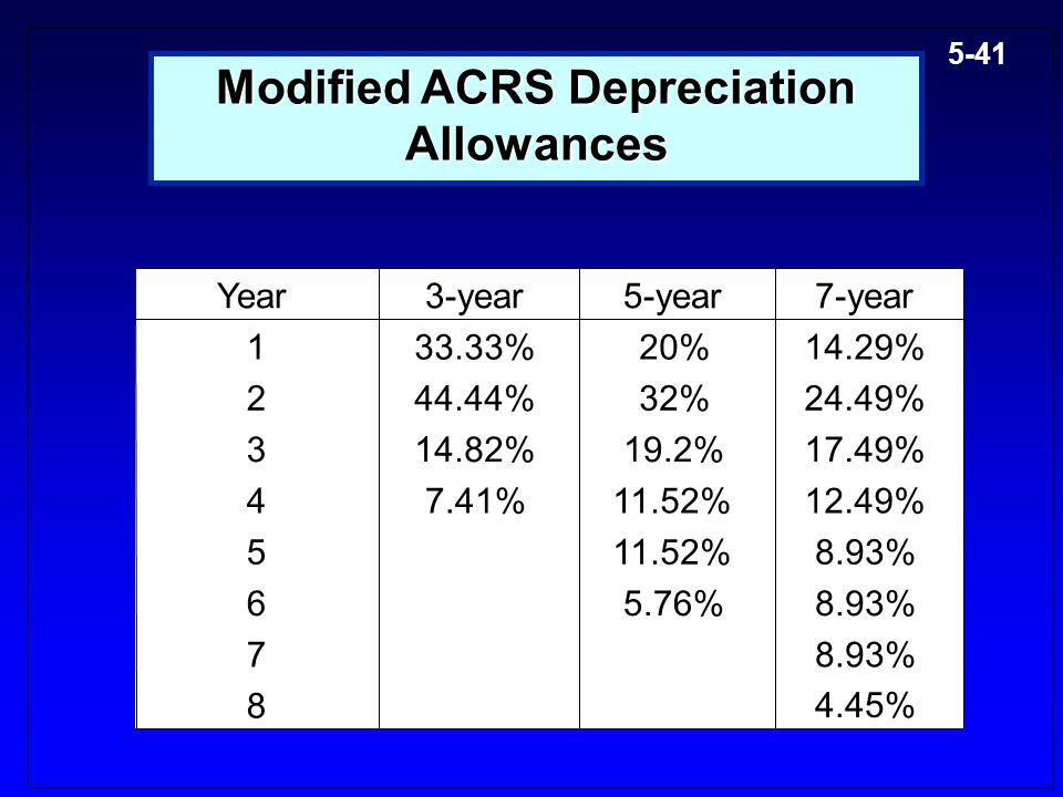 Modified ACRS Depreciation Allowances