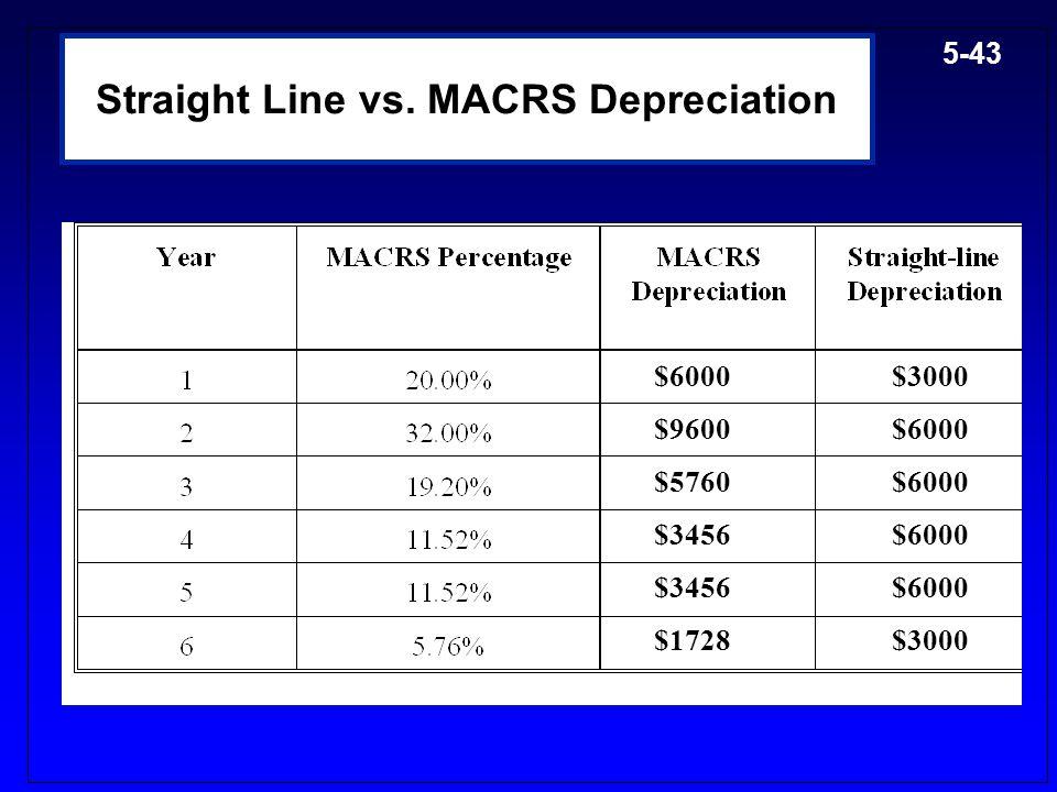 Straight Line vs. MACRS Depreciation