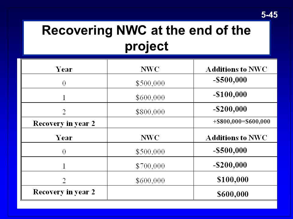 Recovering NWC at the end of the project
