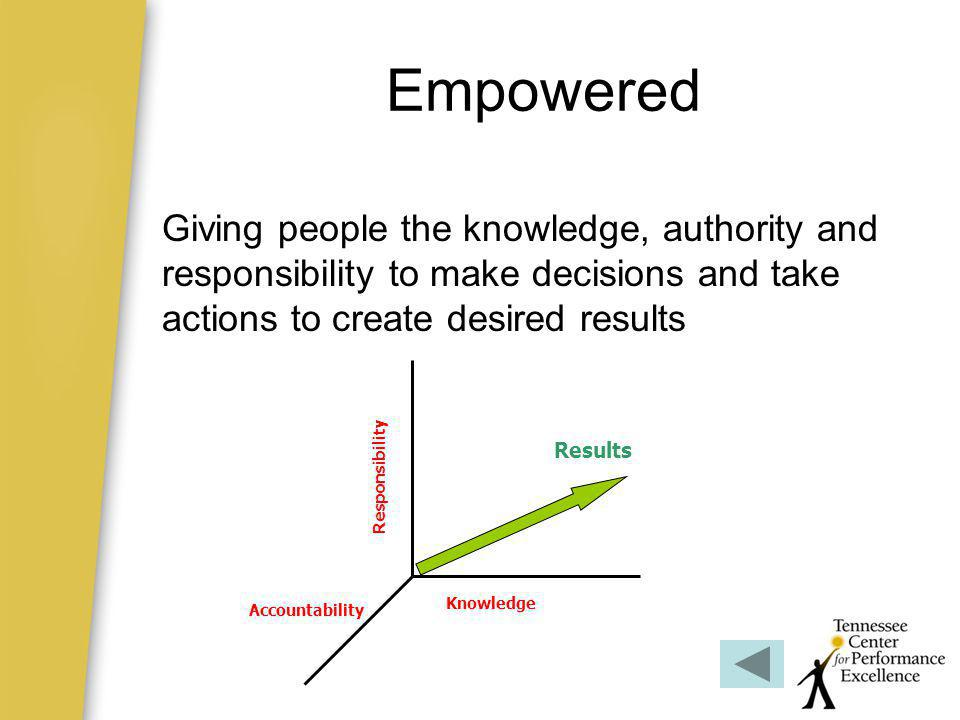Empowered Giving people the knowledge, authority and responsibility to make decisions and take actions to create desired results.