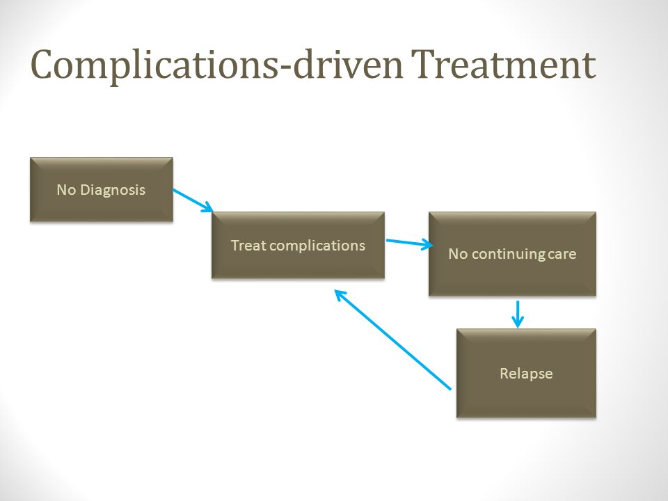 Complications-driven Treatment