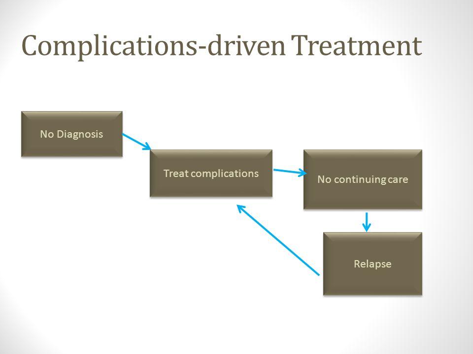 Complications-driven Treatment