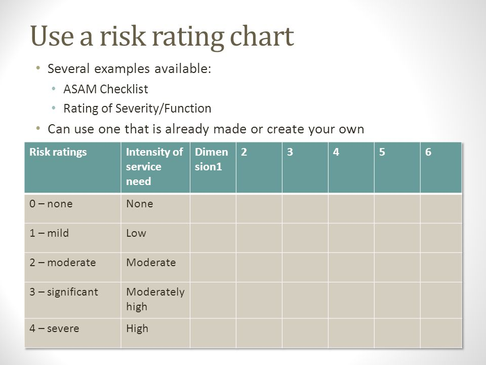 Use a risk rating chart Several examples available: