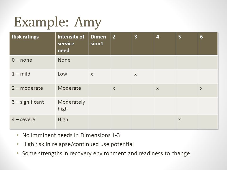 Example: Amy No imminent needs in Dimensions 1-3