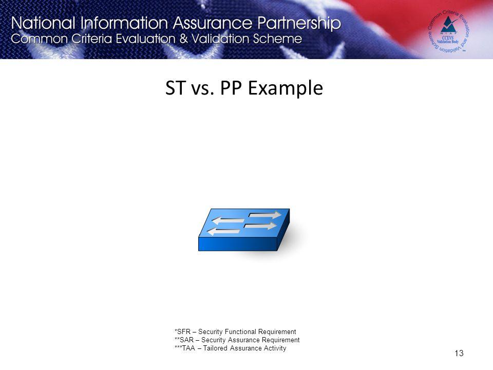 ST vs. PP Example (click)