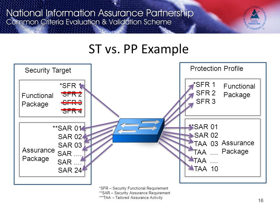ST vs. PP Example Protection Profile Security Target *SFR 1 *SFR 1