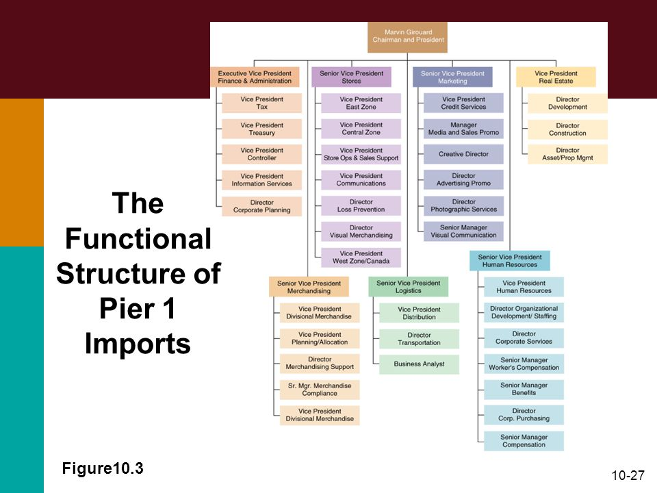 The Functional Structure of Pier 1 Imports
