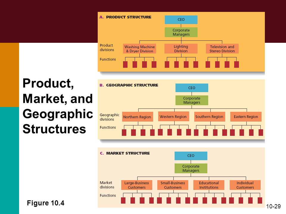 Product, Market, and Geographic Structures