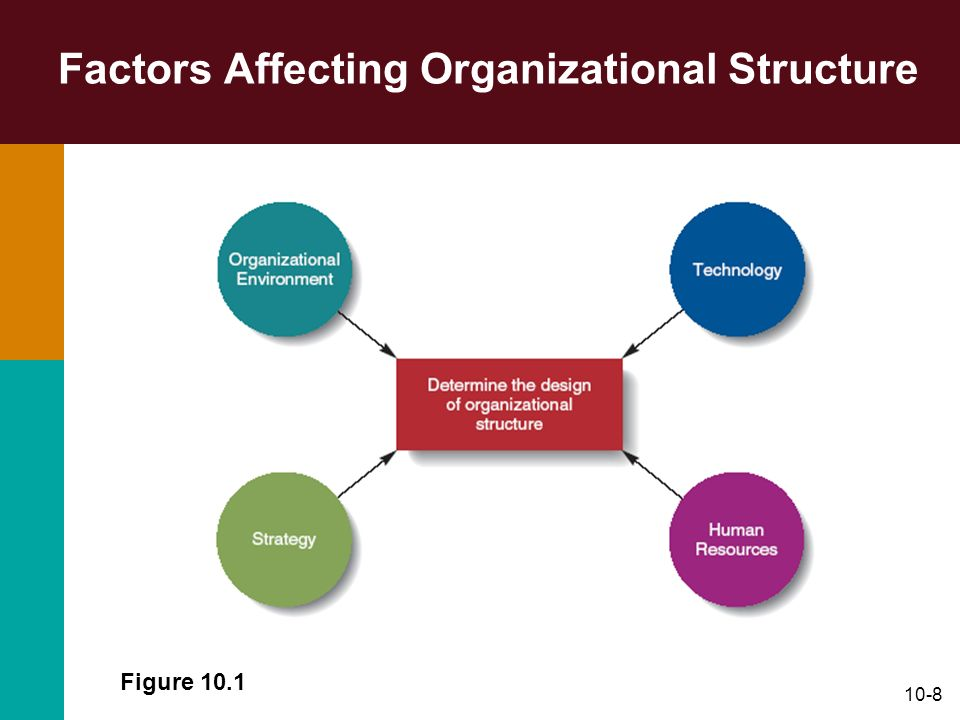factors that influence organizational architecture Organizational structure of nursing services: reflections on the influence of the   with the rigid principles of management, but with factors present in its culture,.