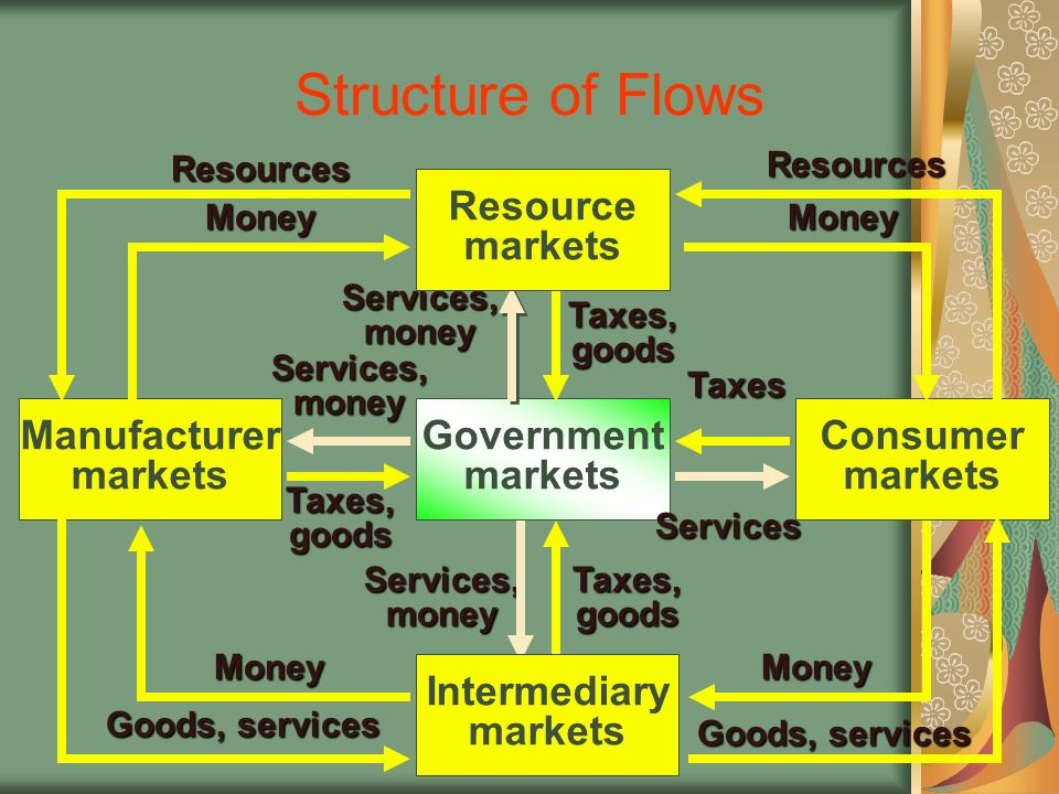 Structure of Flows Resource markets Government markets Manufacturer