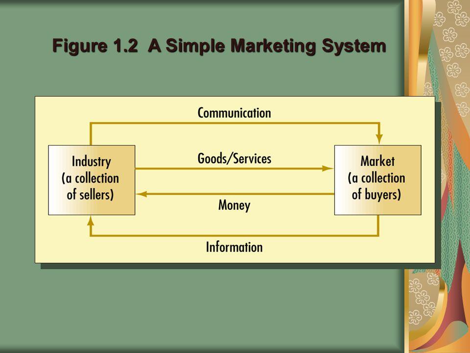 Figure 1.2 A Simple Marketing System
