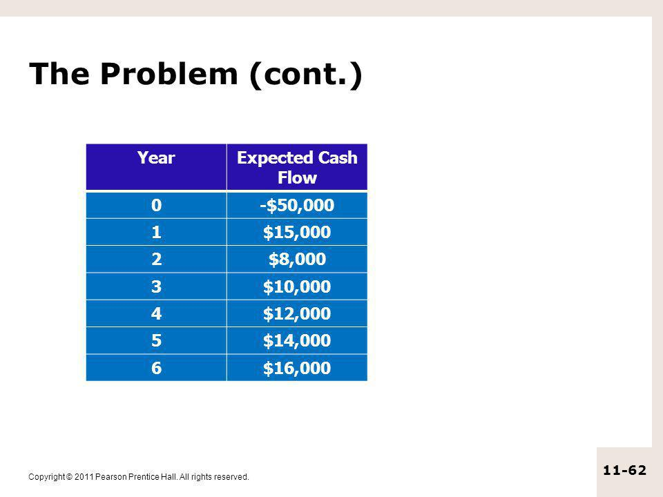 The Problem (cont.) Year Expected Cash Flow -$50,000 1 $15,000 2