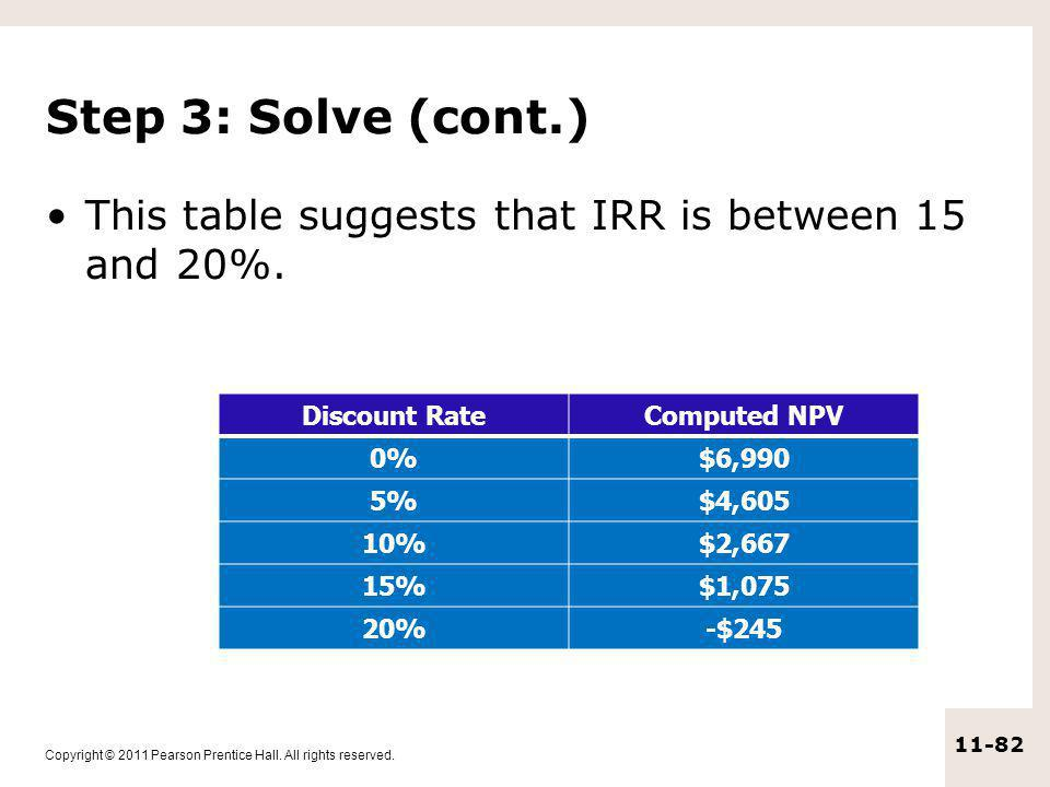 Step 3: Solve (cont.) This table suggests that IRR is between 15 and 20%. Discount Rate. Computed NPV.