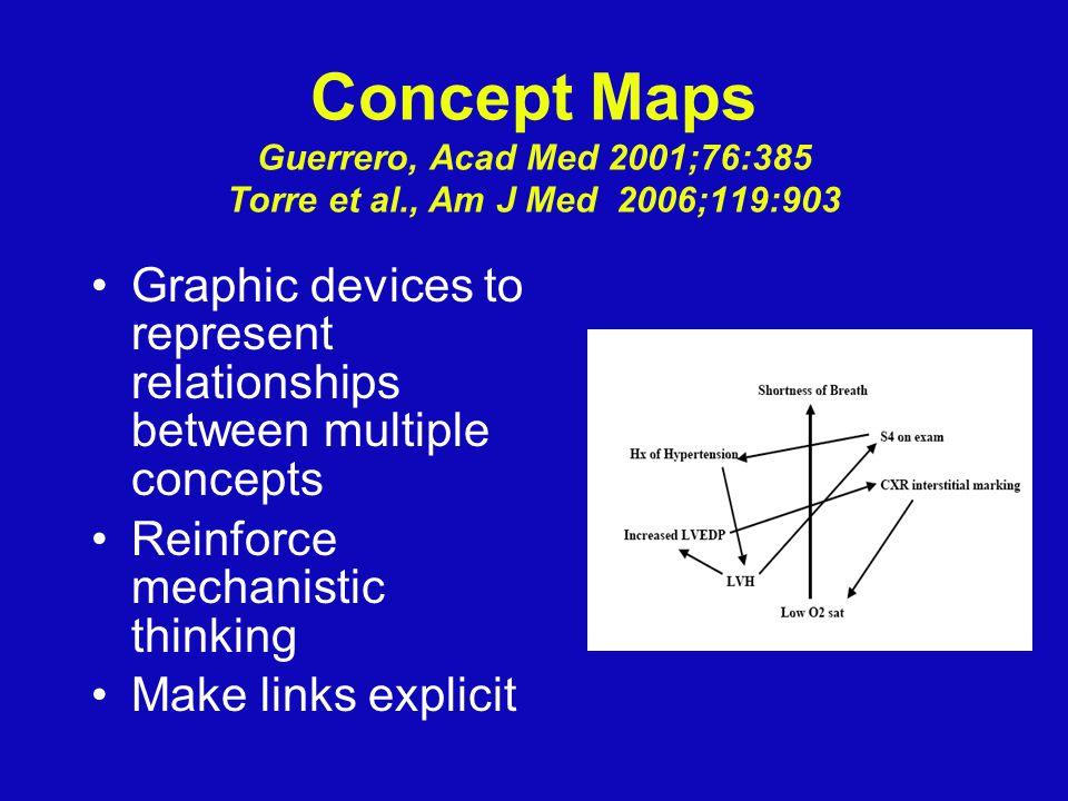 Concept Maps Guerrero, Acad Med 2001;76:385 Torre et al