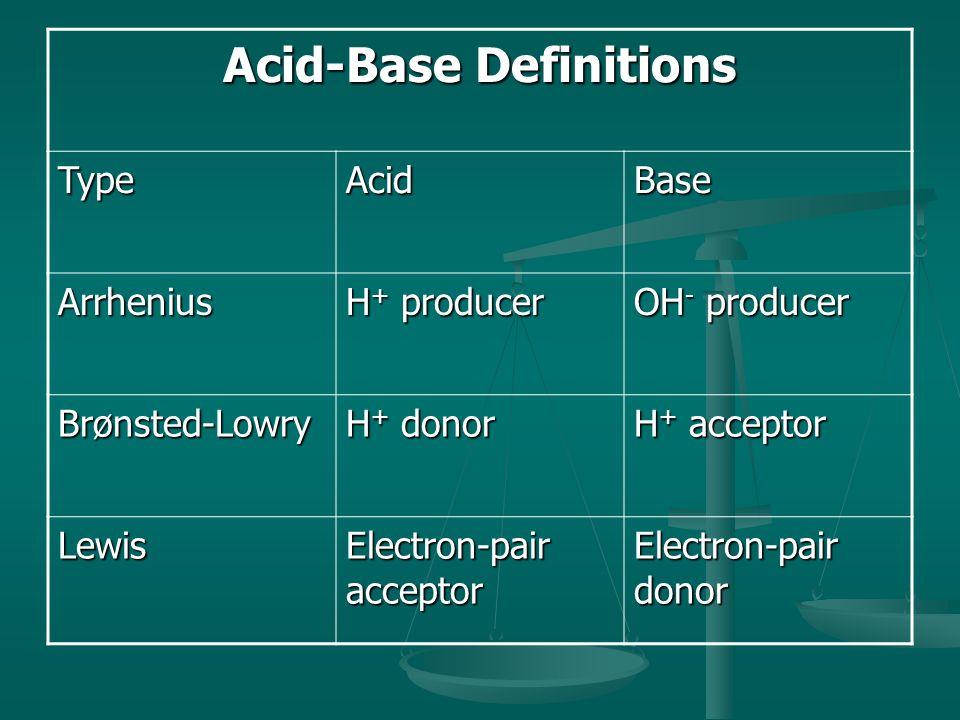 Acid-Base Definitions