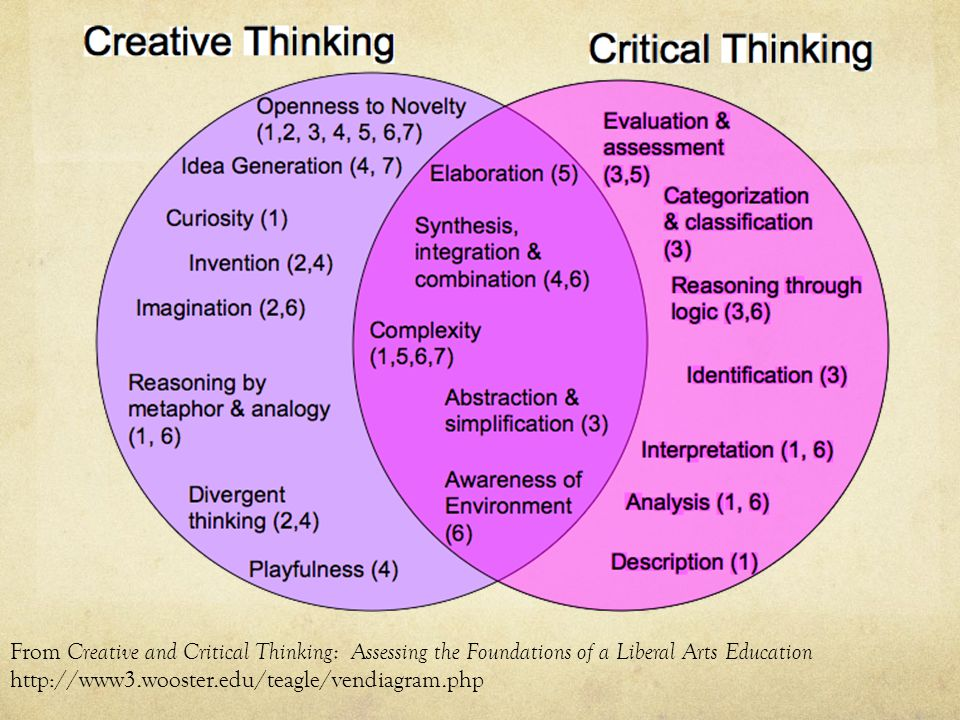 From Creative and Critical Thinking: Assessing the Foundations of a Liberal Arts Education