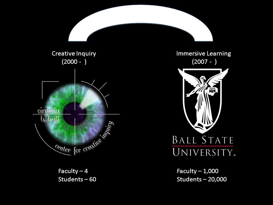 Creative Inquiry (2000 - ) Immersive Learning. (2007 - ) Faculty – 4. Students – 60. Faculty – 1,000.