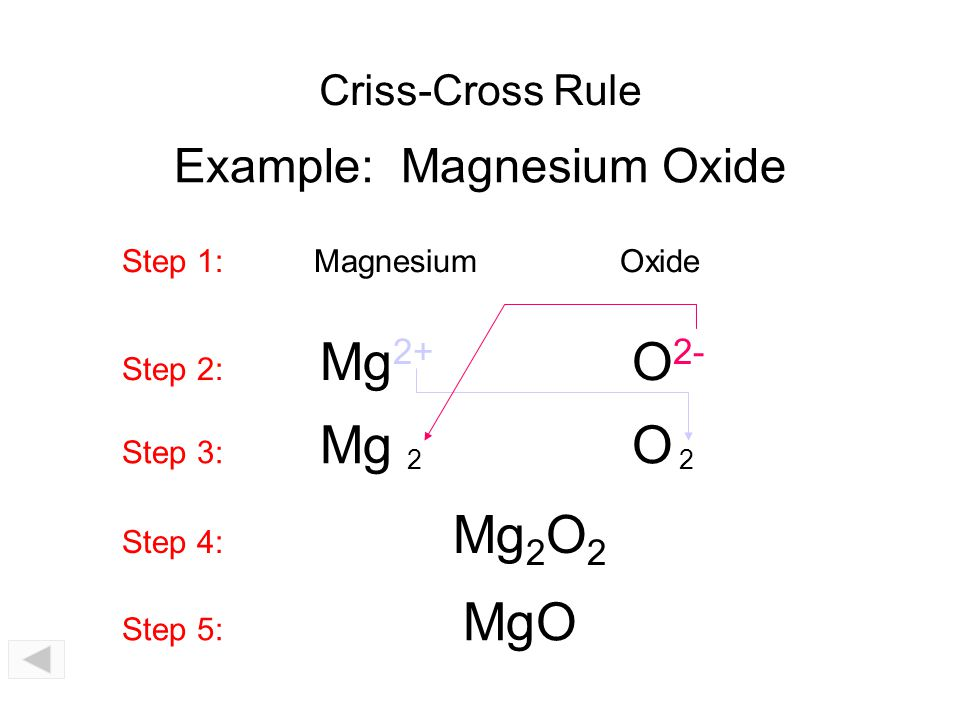 Example: Magnesium Oxide
