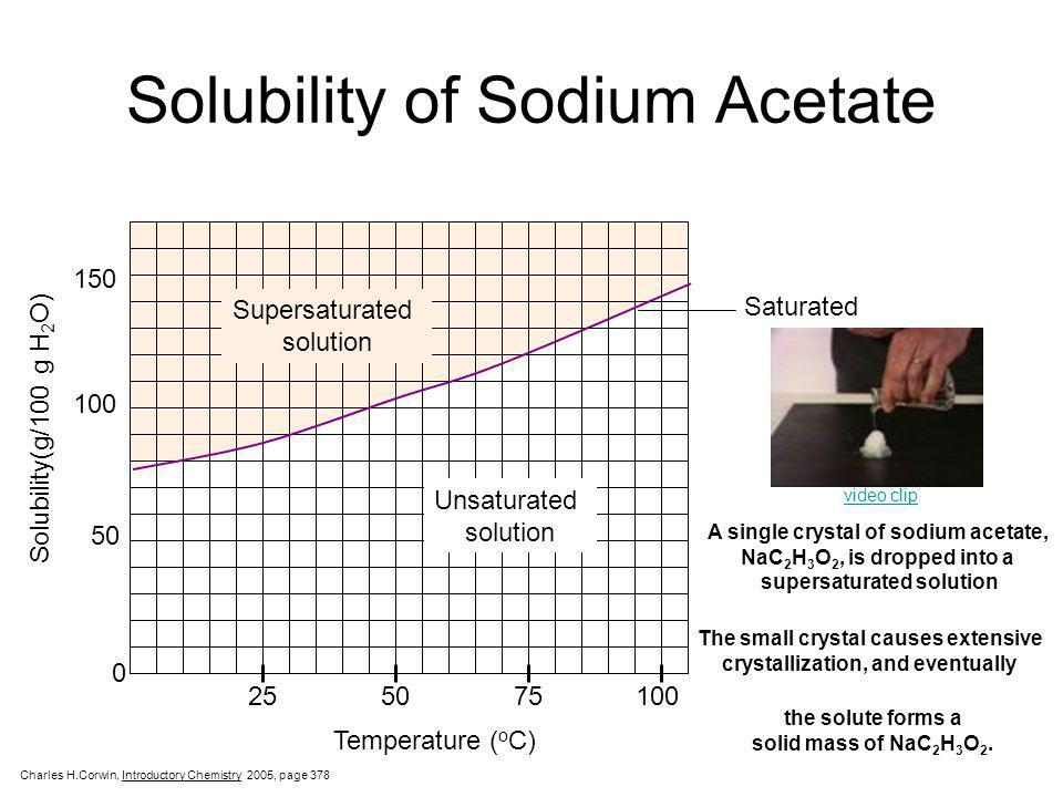 Solubility of Sodium Acetate