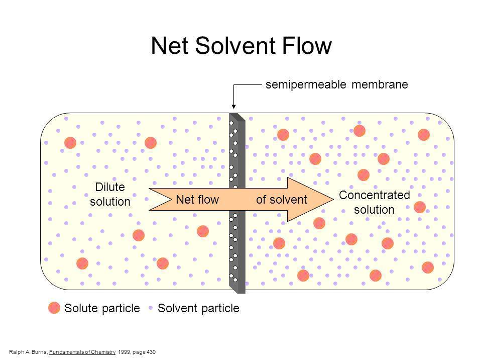 Net Solvent Flow semipermeable membrane Dilute solution