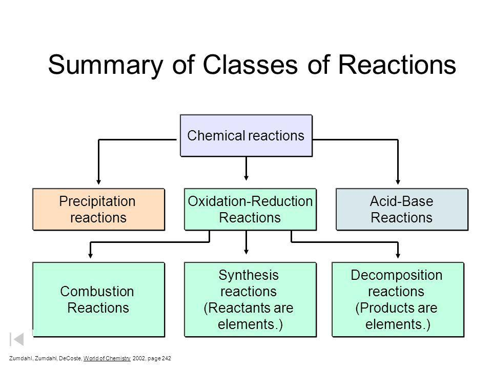 Summary of Classes of Reactions
