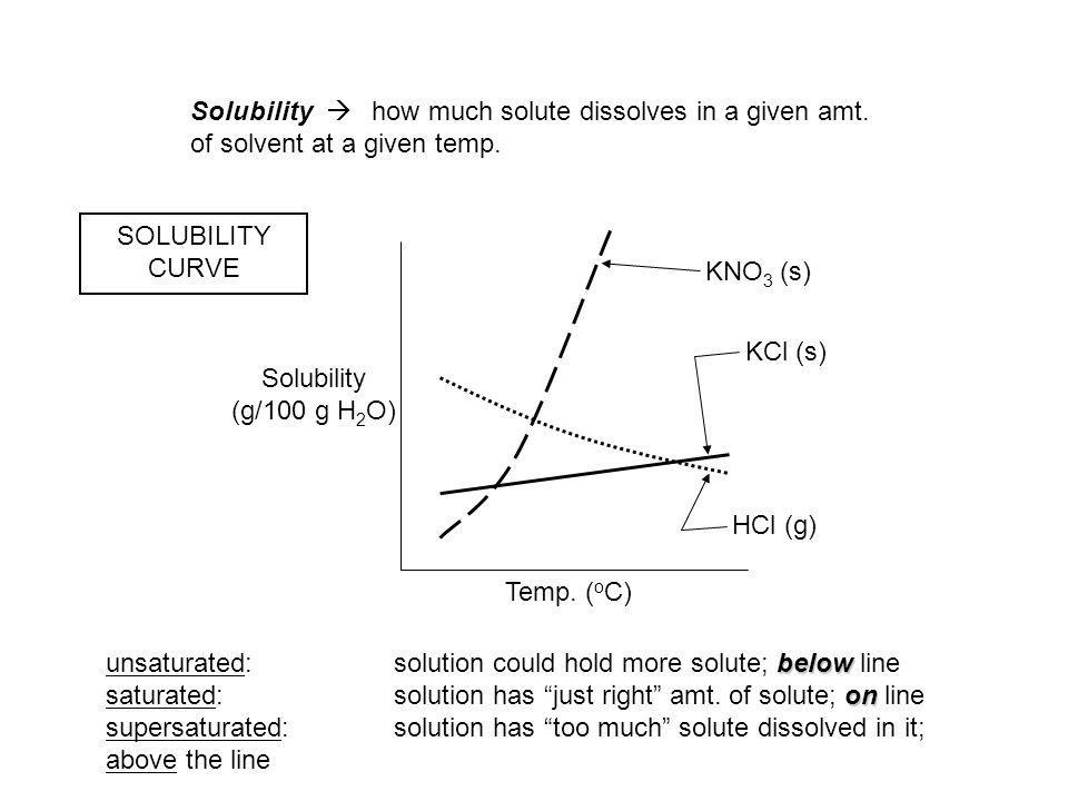 Solubility  how much solute dissolves in a given amt.