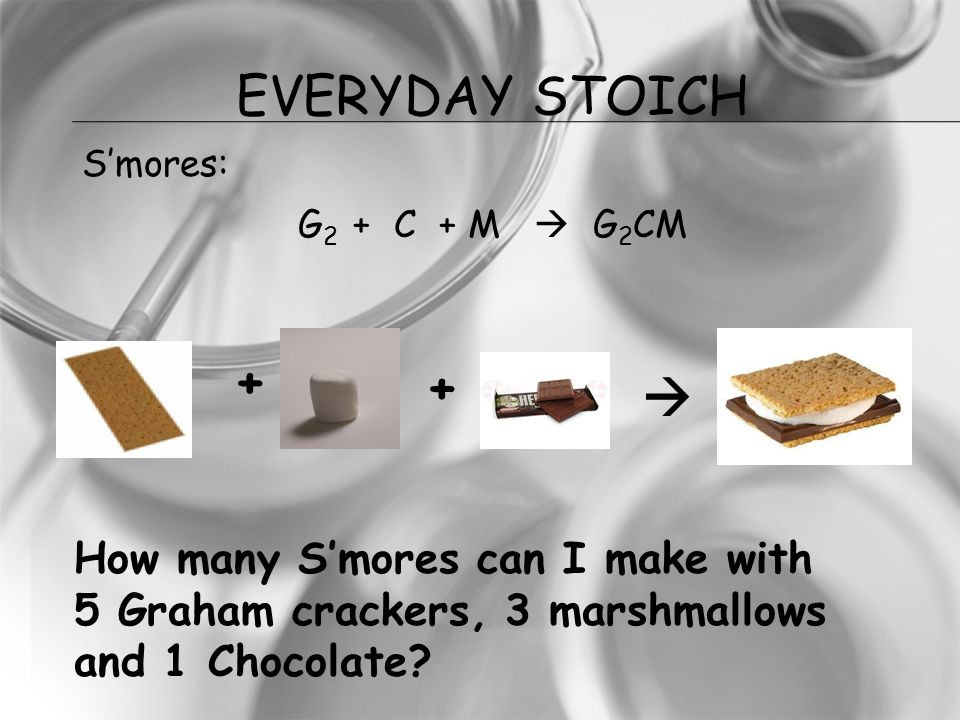 Everyday STOICH S'mores: G2 + C + M  G2CM + +  How many S'mores can I make with 5 Graham crackers, 3 marshmallows and 1 Chocolate
