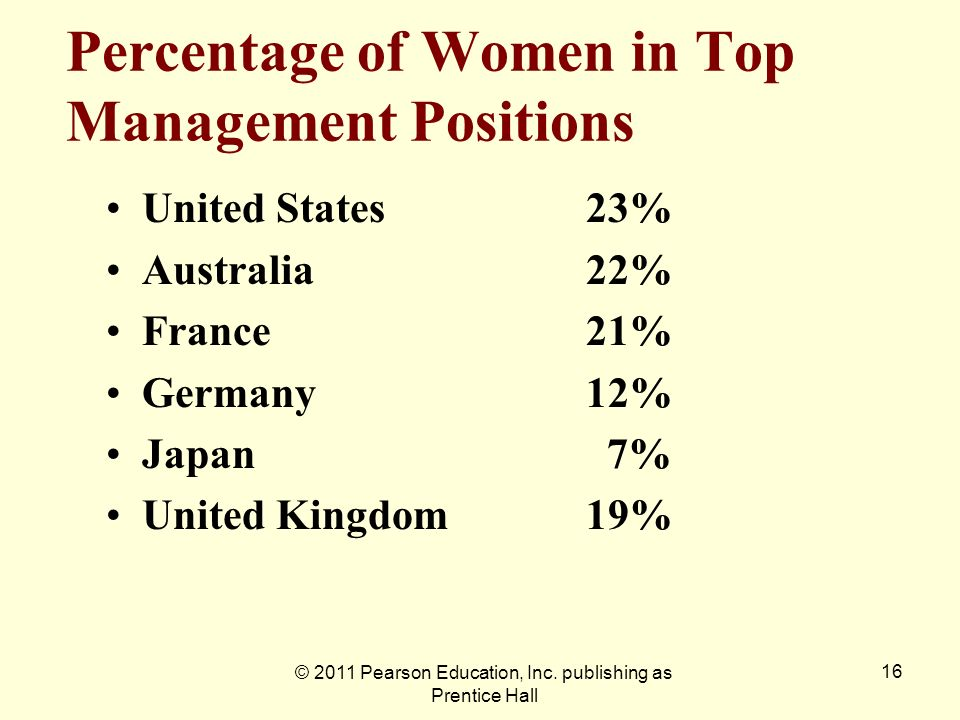 Percentage of Women in Top Management Positions