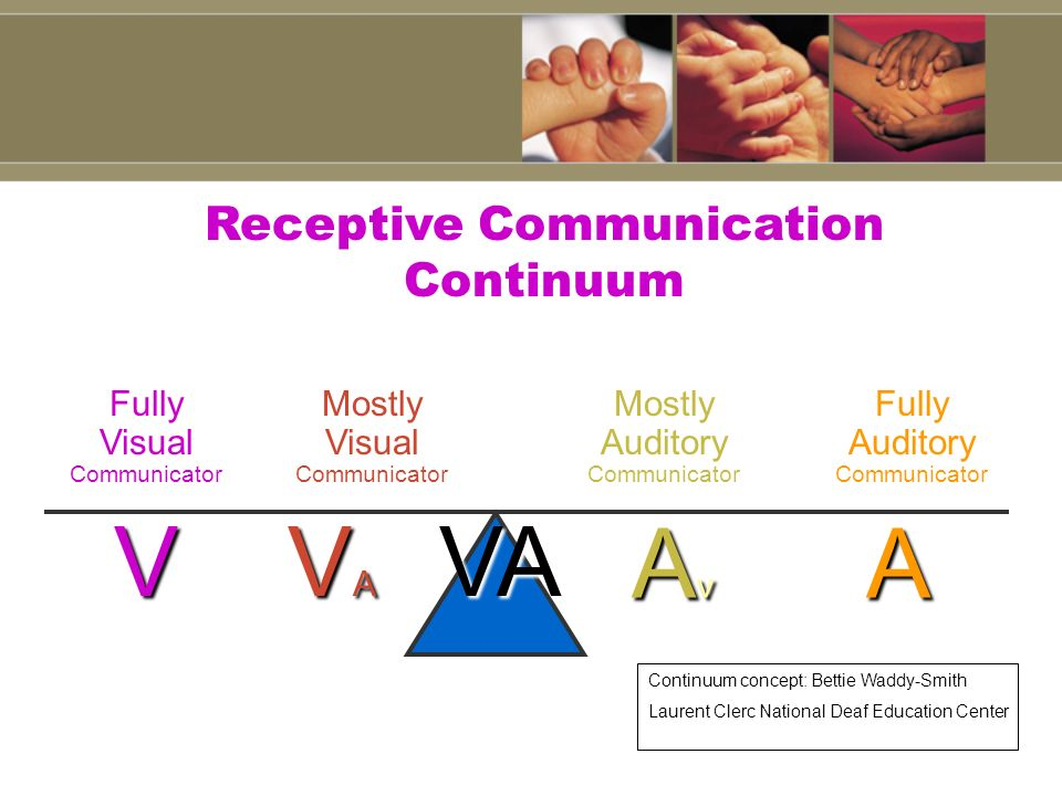 Receptive Communication Continuum