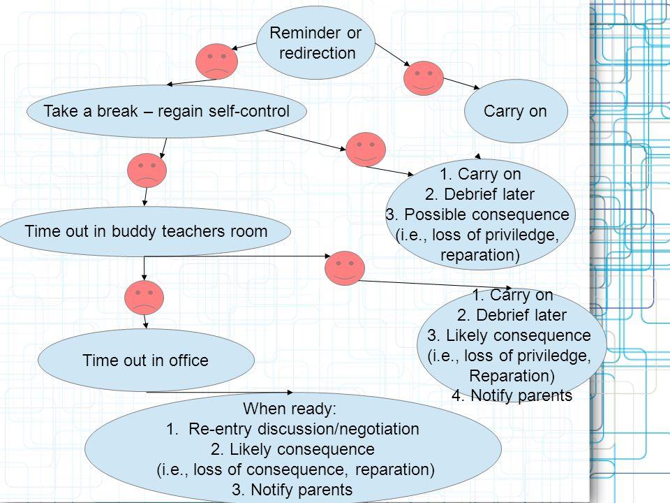 Take a break – regain self-control