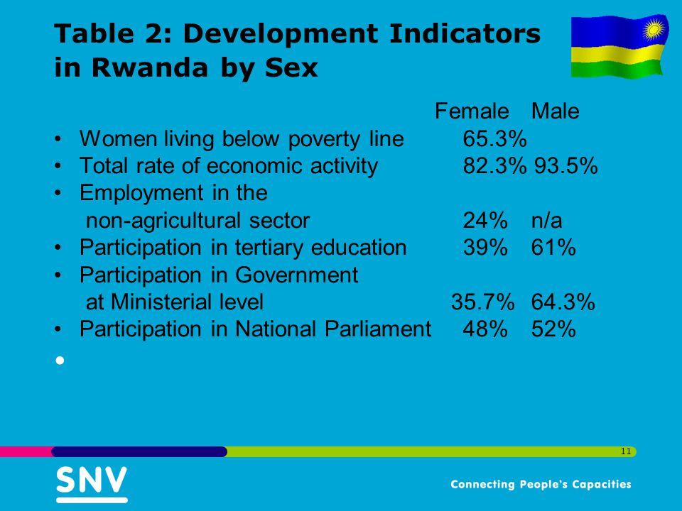 Table 2: Development Indicators in Rwanda by Sex