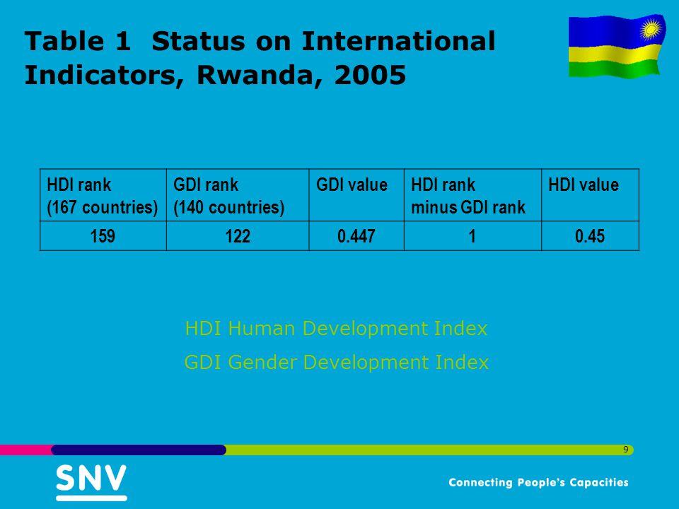 Table 1 Status on International Indicators, Rwanda, 2005