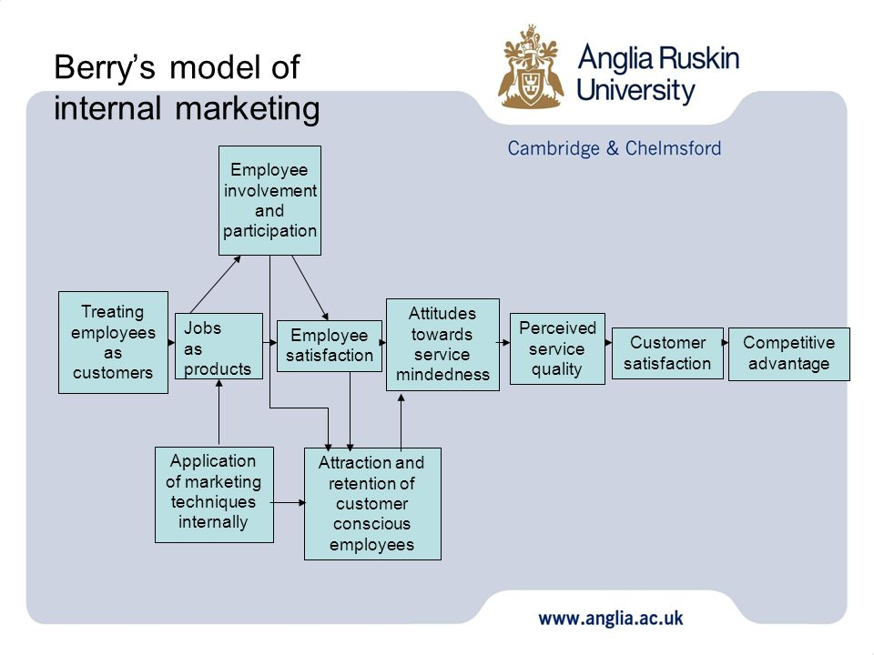 Berry's model of internal marketing