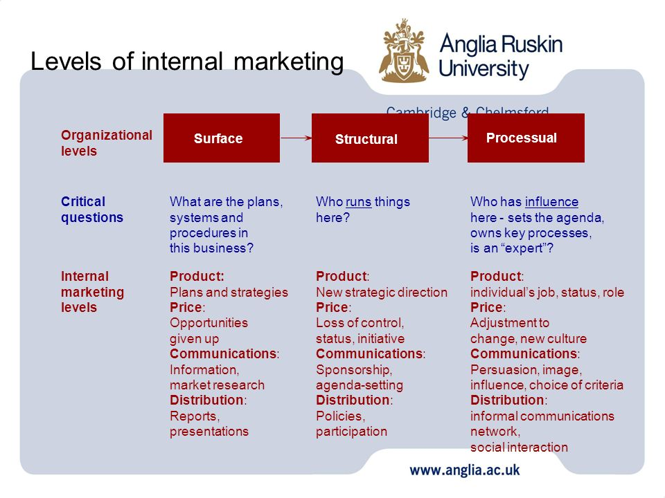 Levels of internal marketing