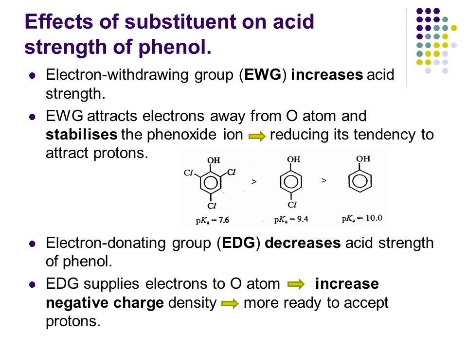 Effects of substituent on acid strength of phenol.